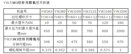 WJ蜗轮丝杆升降机技术数据